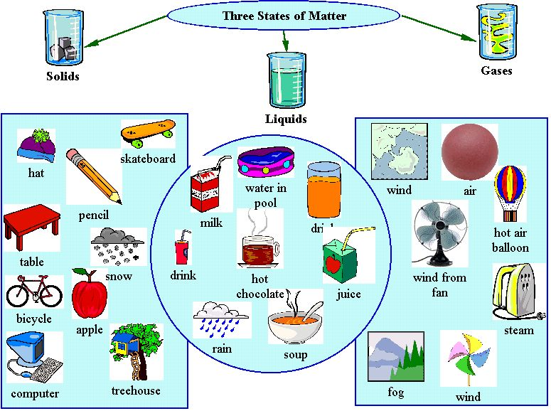 Study Guide Properties Of Matter Science Journal Guide